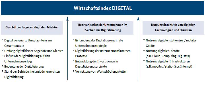 Abb. 1: Monitoring-Report Wirtschaft DIGITAL 2017, S. 10