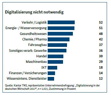 Abb. 2: Monitoring-Report Wirtschaft DIGITAL 2017, S. 13