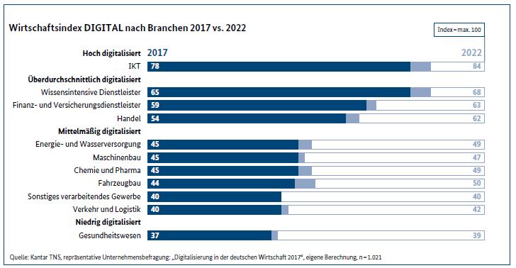 Abb. 3: Monitoring-Report Wirtschaft DIGITAL 2017, S. 14