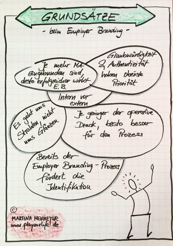 """""""Wie zeige ich, dass ich als Arbeitgeber attraktiv bin, in einer attraktiven Organisation arbeite?"""" Grundsätze beim Employer Branding"""", gezeichnet von Martina Neumeier, www.playourlife.de"""