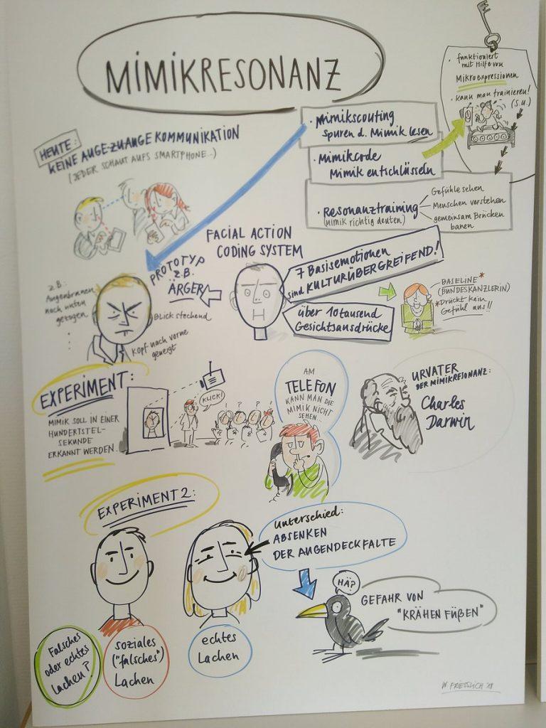 """""""Wie schaust Du mich an?"""" Mimikresonanz"""", gezeichnet von Wolfgang Friesslich, www.hoolahoop.de"""