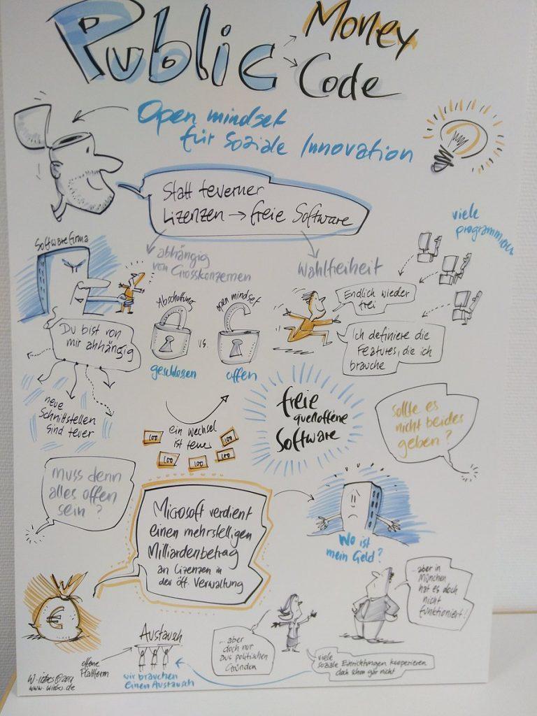 """""""Statt teurer Lizenzen freie und quelloffene Software für soziale Organisationen?"""" Public Money - Public Code auf dem #innosozcamp, gezeichnet von Wolfgang Irber www.wirber.de"""