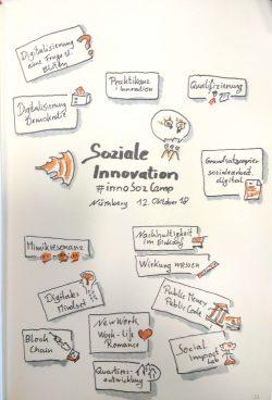 Sketchnote zu den gewählten Session auf dem Barcamp Soziale Innovation der Evangelischen Hochschule Nürnberg, gezeichnet von Thomas Mack, @toking42 (Twitter)