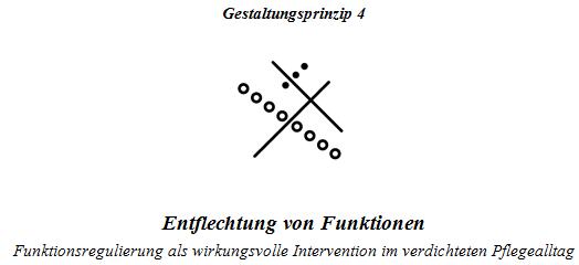 Gestaltungsprinzip 4 (Wörndl, 2018)