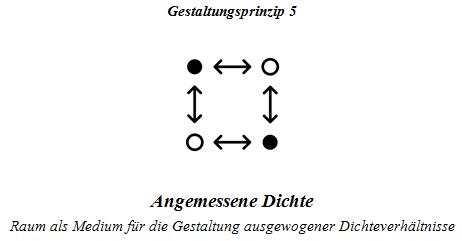 Gestaltungsprinzip 5 (Wörndl, 2018)