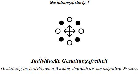 Gestaltungsprinzip 7 (Wörndl, 2018)