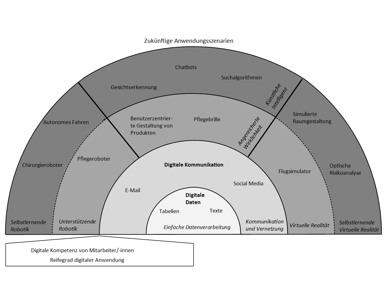 Schichten digitaler Anwendungen (aus: Pölzl/Wächter, Digitale (R)Evolution, S. 58)