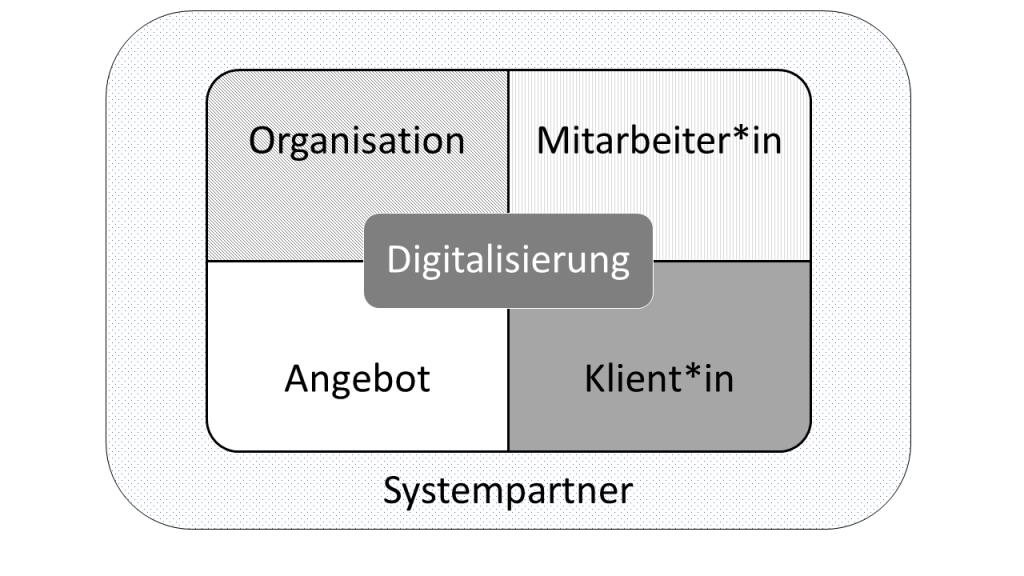 Vier-Sichten-Modell Digitalisierung, aus Wächter/Pölzl: Digitale (R)Evolution, S. 20