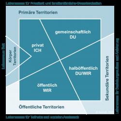 Das Territoriale Lebensraum Modell Schaubild